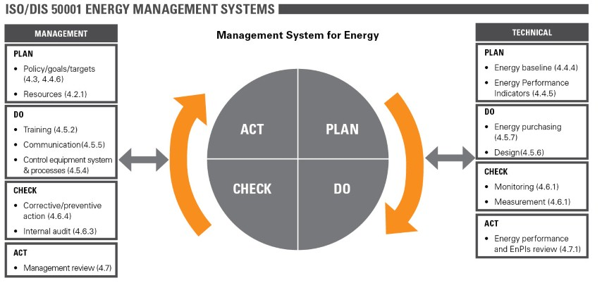 Iso 50001 2011 Energy Management Systems